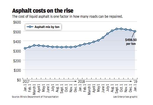 DOT asphalt rising cost analysis